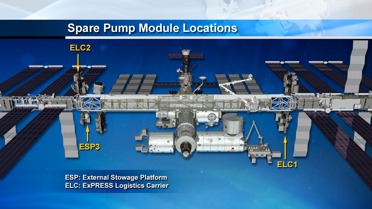 International Space Station Spare Pump Modules