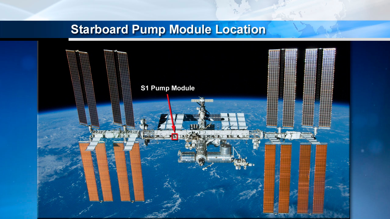 Starboard Pump Module Location on the ISS