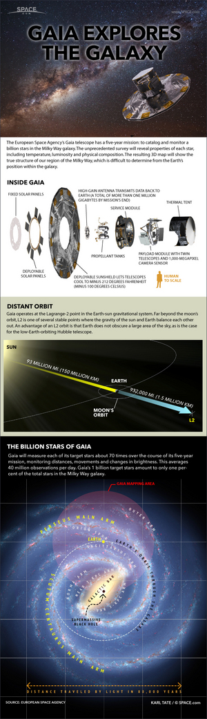 "By keeping tabs on 1 billion stars over its five-year mission, Gaia aims to create the first accurate 3D map of the Milky Way Galaxy. <a href=""http://www.space.com/24023-how-the-gaia-galaxy-mapping-satellite-works-infographic.html"">See how ESA's Gaia star-mapping space telescope works in this Space.com infographic</a>."