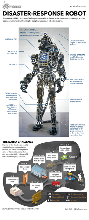 The Challenge is a series of tasks to test the capabilities of robots designed for disaster response in emergencies.