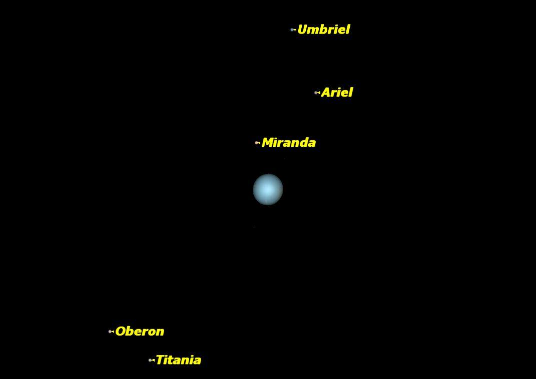 Uranus, January 2014