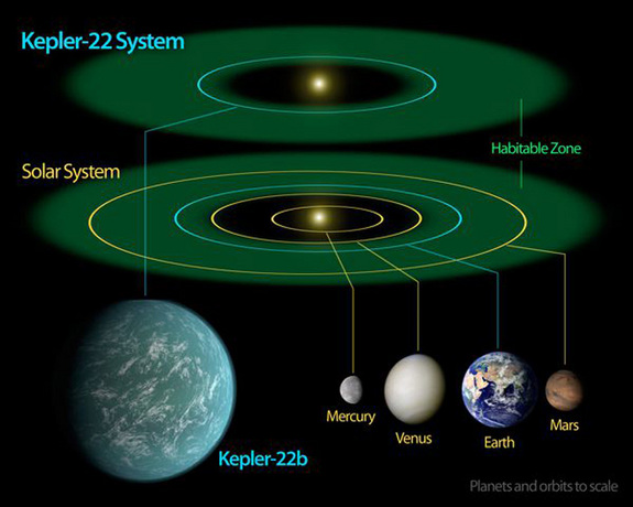 This diagram compares our solar system to the Kepler-22 system. The green area represents the habitable zone where water can exist in liquid form. Kepler-22's star is a bit smaller than our sun, so its habitable zone is slightly closer in. The orbit of Kepler-22b around its star takes 289 days and is about 85 percent as large as Earth's orbit.
