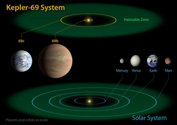 The diagram compares the planets of the inner solar system to Kepler-69, a two-planet system about 2,700 light-years from Earth in the constellation Cygnus.