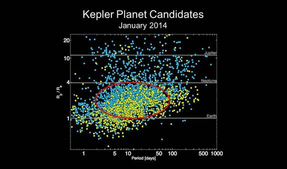 This NASA chart depicts the number alien planet candidates identified by NASA's Kepler spacecraft as of January 2014. Image released Jan. 6, 2014.
