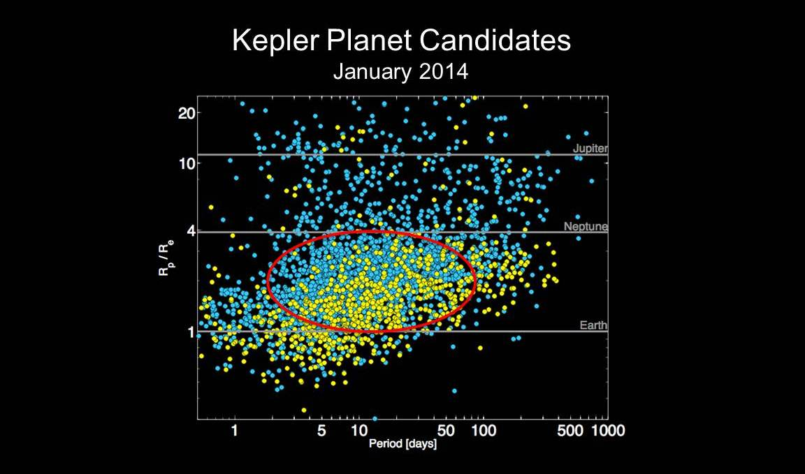 5 Rocky Alien Planets Revealed by NASA's Kepler Spacecraft