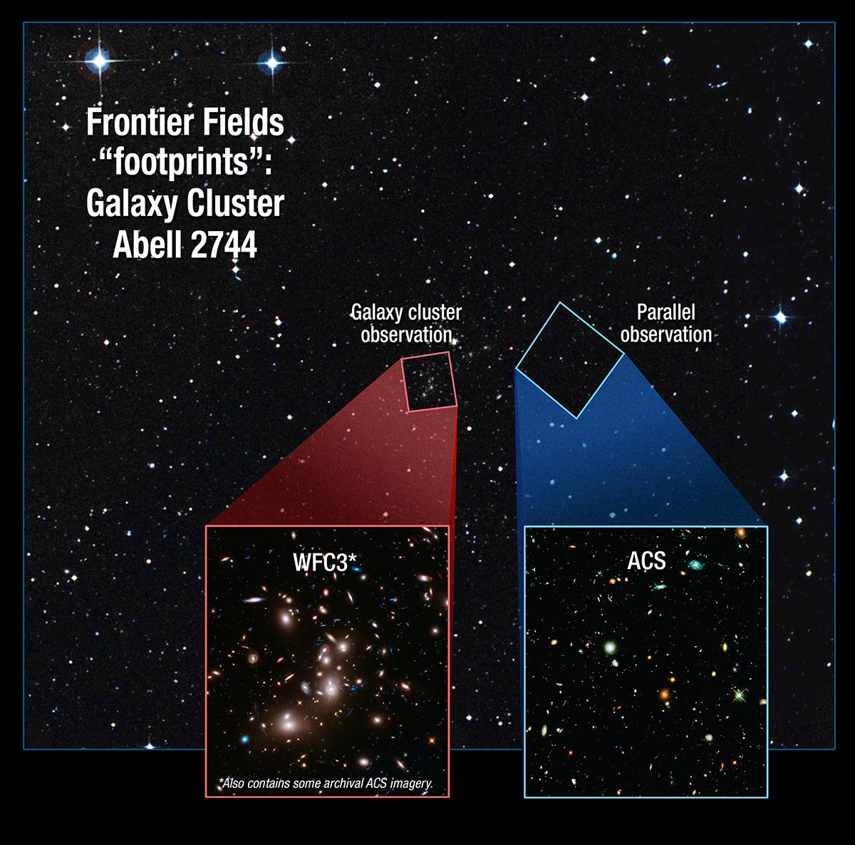 Frontier Fields Footprint: Galaxy Cluster Abell 2744