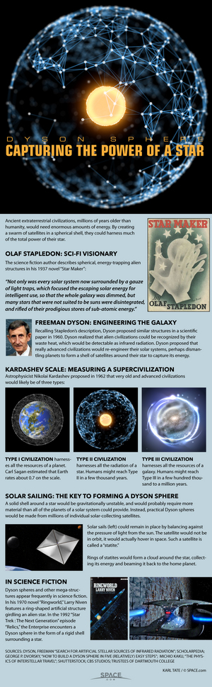 "By surrounding their sta with swarms of energy-collecting satellites, advanced civilizations could create Dyson spheres. [<a href=""http://www.space.com/24276-dyson-spheres-how-advanced-alien-civilizations-would-conquer-the-galaxy-infographic.html"">Read the Full Dyson Sphere Infographic Here</a>.]"