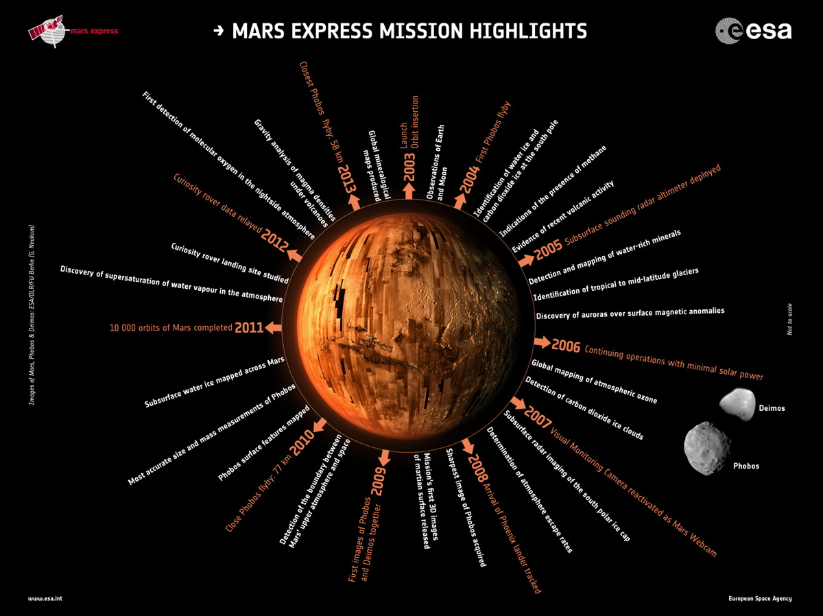 Mars Express Mission Highlights