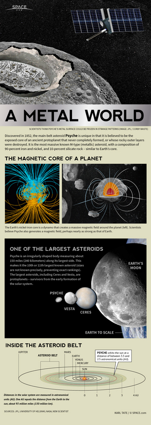 "This SPACE.com infographic takes a look at the strange magnetic asteroid Psyche, which may be all that remains of what was once a protoplanet in the early solar system. <a href=""http://www.space.com/24284-asteroid-psyche-magnetic-metal-space-rock-infographic.html"">See the full Psyche asteroid explainer infographic here</a>."