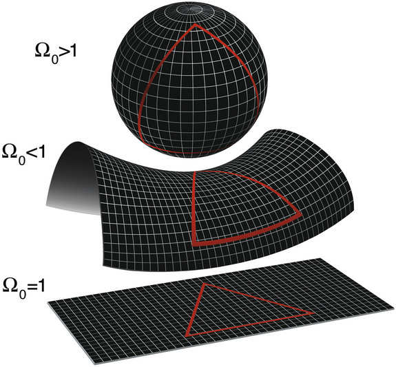 The shape of the universe depends on its density. If the density is more than the critical density, the universe is closed and curves like a sphere; if less, it will curve like a saddle. But if the actual density of the universe is equal to the critical density, as scientists think it is, then it will extend forever like a flat piece of paper.