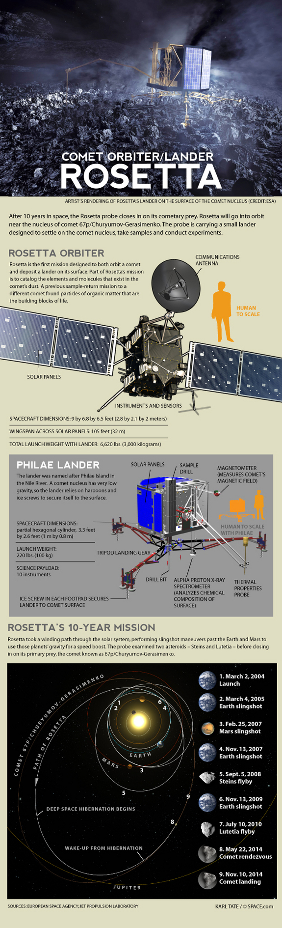 Rosetta spacecraft will orbit a comet and release a lander.
