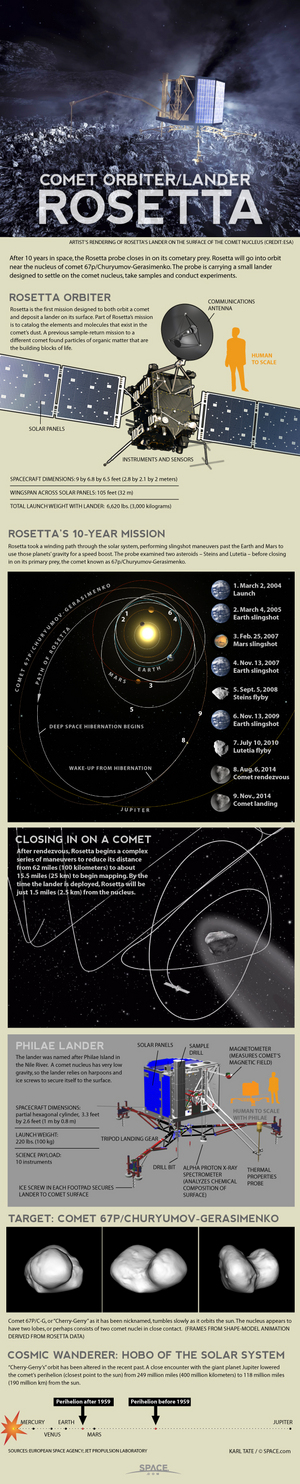 "The two-part Rosetta spacecraft is designed to orbit and land on the Comet 67P/Churyumov-Gerasimenko in November 2014. <a href=""http://www.space.com/24333-rosetta-spacecraft-comet-landing-explained-infographic.html"">See how the Rosetta spacecraft works in this Space.com infographic</a>."