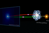 This NASA illustration shows the components of a gravitational lens system known as B0218+357. The different sight lines to the background blazar result in two images of outbursts at slightly different times. NASA's Fermi made the first gamma-ray measurements of this delay in a lens system.