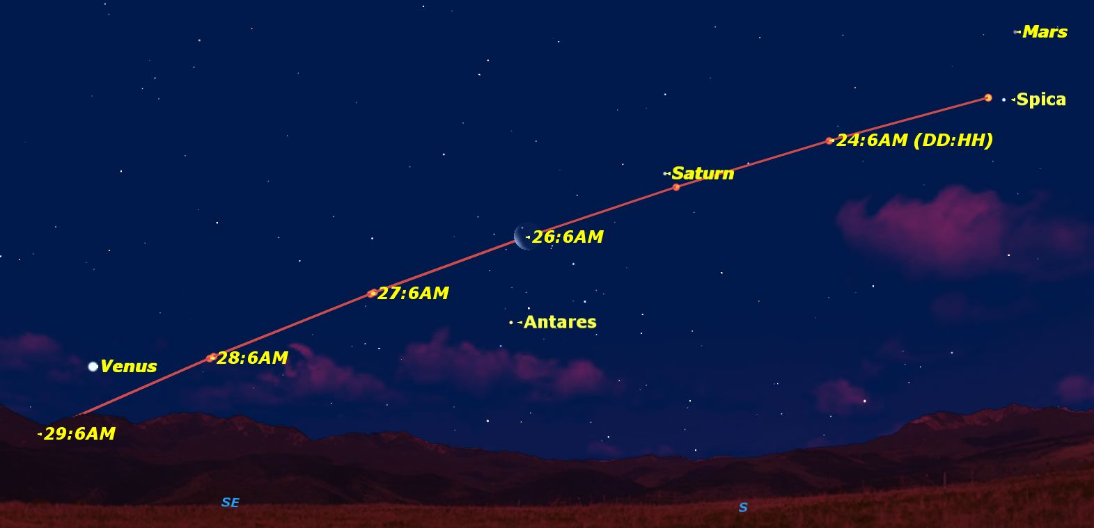 See the Moon Dance with Planets, Stars This Week