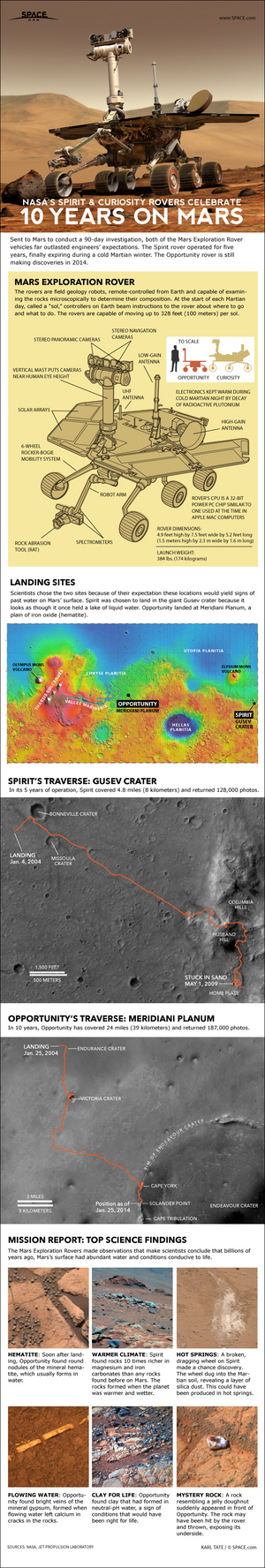 "For more than 10 years the robots have roved across Mars, making exciting discoveries about water in the planet's past. <a href=""http://www.space.com/24394-mars-rovers-spirit-opportunity-explained-infographic.html"">See the Mars rovers Spirit and Opportunity worked in this SPACE.com infographic</a>."