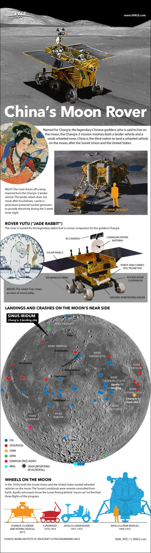 """China's Chang'e 3 moon lander carries a six-wheeled Yutu rover vehicle on its back. <a href=""""http://www.space.com/23855-how-china-change3-moon-rover-works-infographic.html"""">See how the Chang'e 3 moon rover mission works in this SPACE.com infographic</a>."""