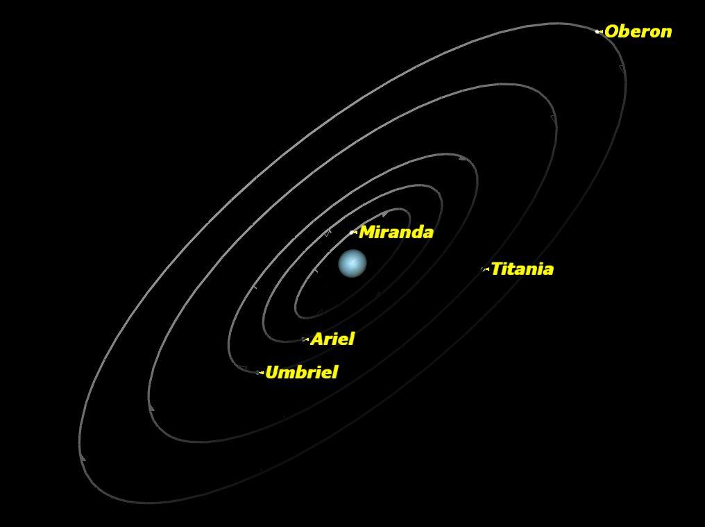 Uranus, February 2014