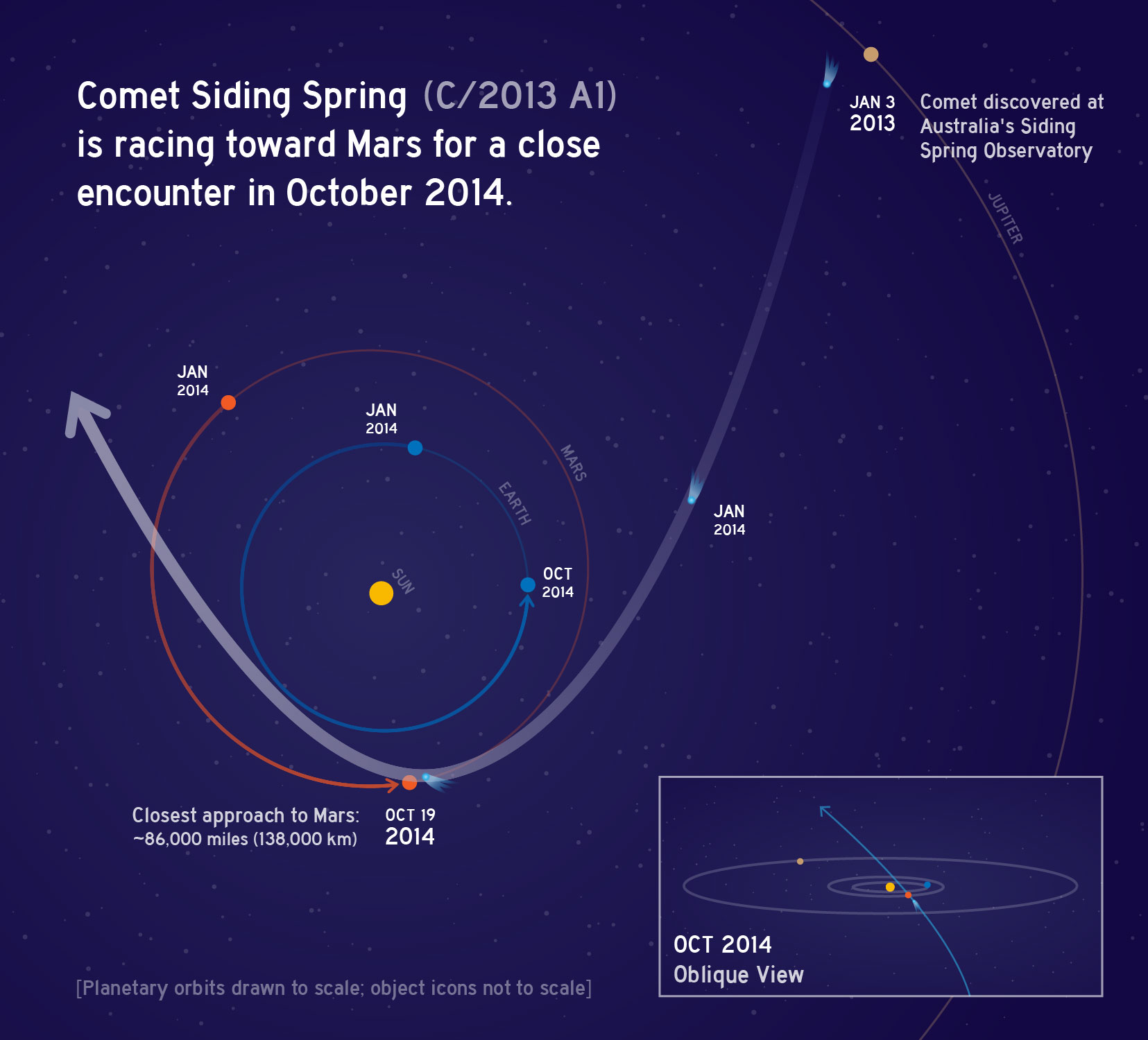 C/2013 A1 Siding Spring Orbit Graphic