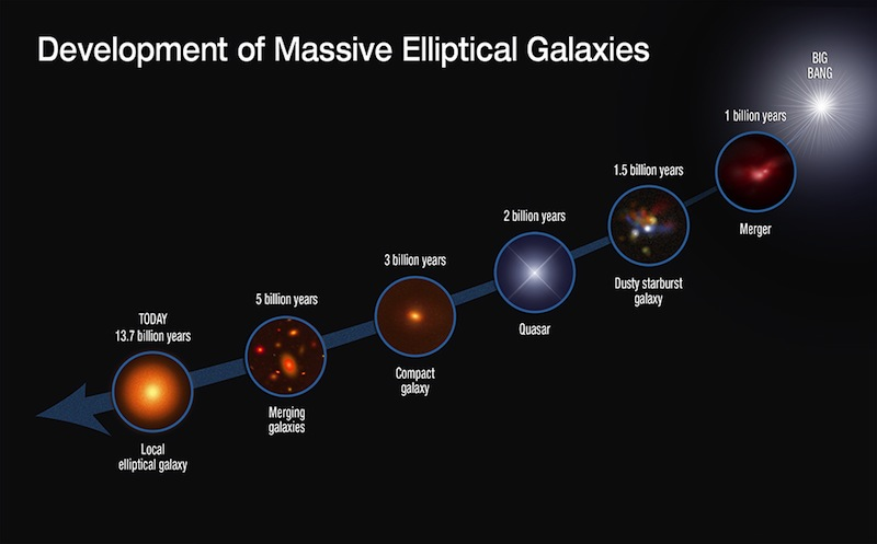 The sequence of elliptical galaxy growth