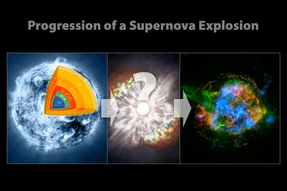 These illustrations show the progression of a supernova blast. A massive star (left), which has created elements as heavy as iron in its interior, blows up in a tremendous explosion (middle), scattering its outer layers in a structure called a supernova remnant (right).