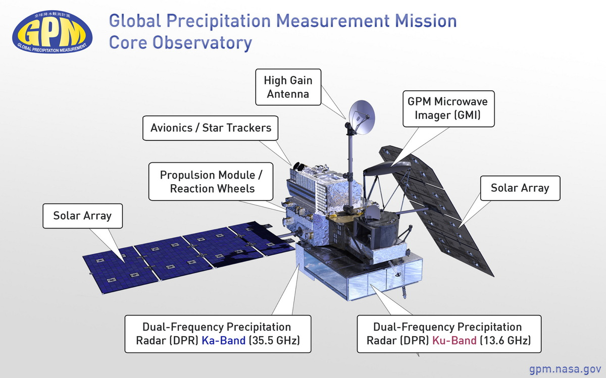 Components of the GPM