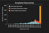 The histogram shows the number of planet discoveries by year for roughly the past two decades of the exoplanet search. The blue bar shows previous planet discoveries, the red bar shows previous Kepler planet discoveries, the gold bar displays the 715 new planets verified by multiplicity.