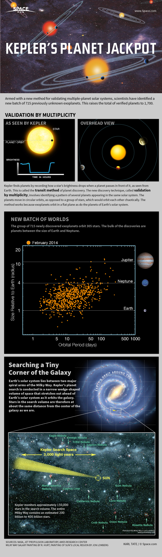 Kepler Space Telescope's Infographic