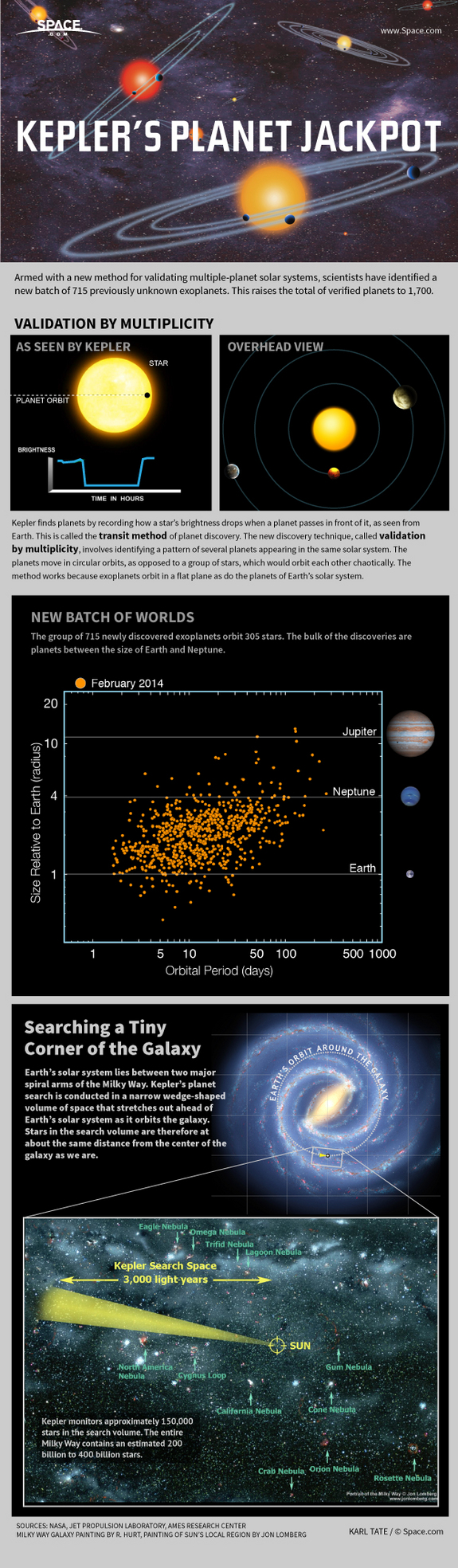 "A powerful new technique for hunting alien planets yields a major new crop of new worlds. [<a href=""http://www.space.com/24827-kepler-space-telescope-exoplanet-bonanza-explained-infographic.html"">See how Kepler made the planet discoveries in this Space.com infographic</a>]"