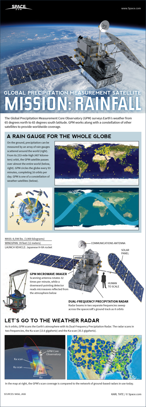 Mapping Rain & Snow: How the Global Precipitation Measurement Satellite Works (Infographic)