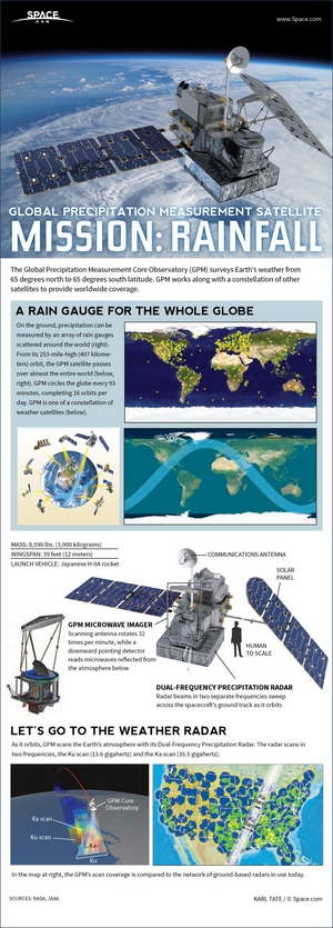 "The GPM Core Observatory scans the weather with microwaves and two bands of radar. [<a href=""http://www.space.com/24836-global-precipitation-measurement-satellite-explained-infographic.html"">See how the GPM Core Observatory Satellite works in this Space.com infographic</a>]"