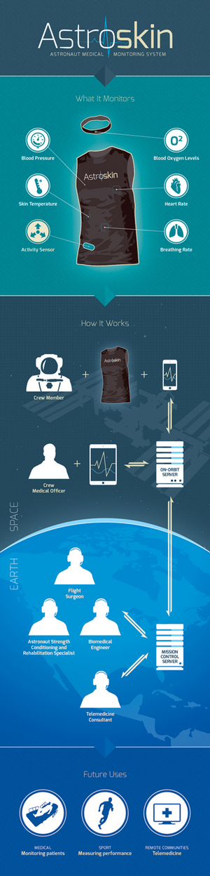 Astroskin is a wearable technology being explored by the Canadian Space Agency to help astronauts keep track of their health and biosigns in space. The technology could also be used for medical exams in remote locations on Earth.