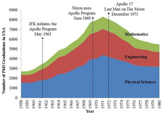 "How the ""Apollo Buzz"" affected education in the US."