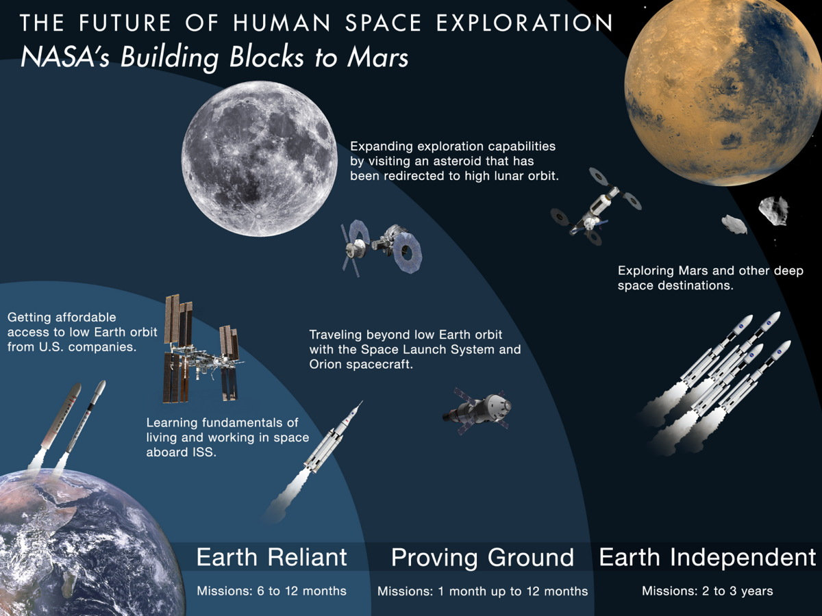 Building Blocks to Mars -  NASA's 2015 Budget Proposal