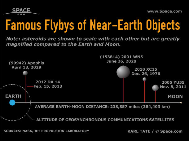 Diagram shows how close certain asteroids have passed by the Earth.