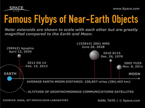 "Several of the asteroids that have been spotted passing with the orbits of the moon and even Earth's communications satellites. <a href=""http://www.space.com/24960-near-earth-asteroids-famous-flybys-infographic.html"">See how the asteroid flybys compare to each other in this Space.com infographic</a>."