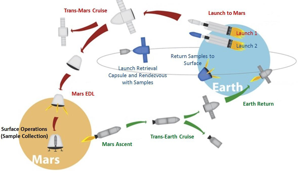 'Red Dragon' on Mars: Sample-Return Mission Concept with ...