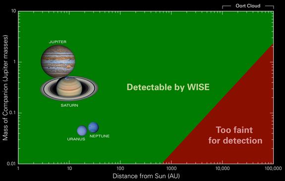 NASA's WISE telescope can spot objects such as massive planets and dim brown dwarfs in the infrared. However, no Saturn-sized objects were found out to 10,000 AUs, while no Jupiter-sized or larger objects were spotted out to 26,000 AUs, the region of the Oort Cloud.