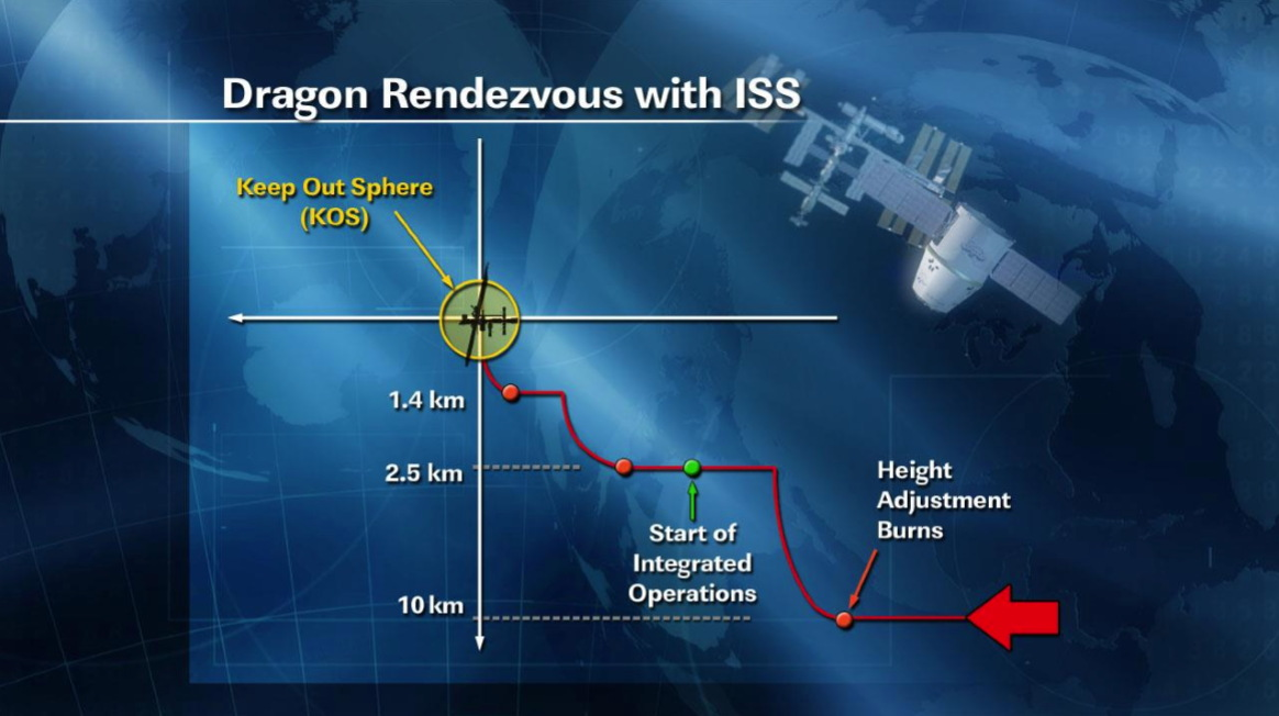 Dragon Rendezvous with ISS
