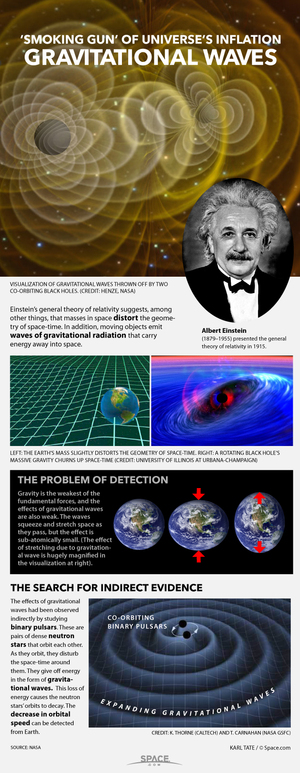 Moving masses beget waves of gravitational deviation that widen and fist space-time. a href=http://www.space.com/25089-how-gravitational-waves-work-infographic.htmlSee how gravitational waves work in this Space.com infographic/a.