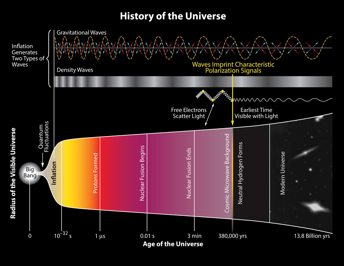 History of the Universe Illustration