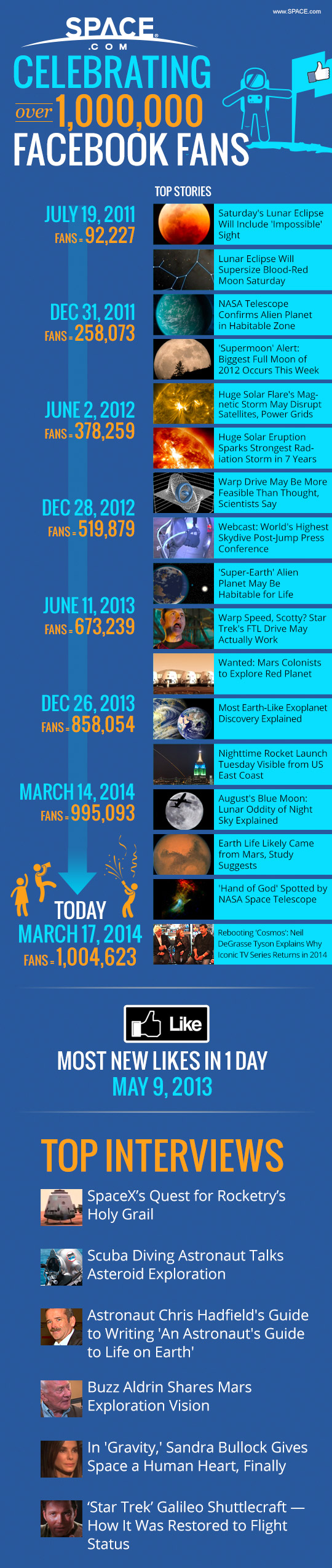 You Really Like Us! A Cosmic Thank You to Our 1 Million+ Facebook Fans (Infographic)