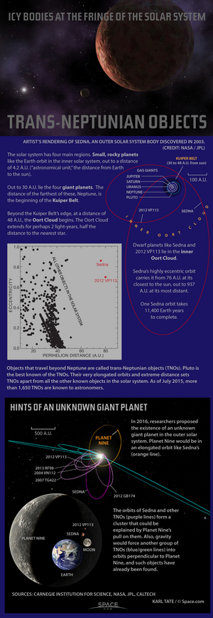 "Astronomers are discovering trans-Neptunian objects belonging to the Oort Cloud, the most distant region of Earth's solar system. <a href=""http://www.space.com/25228-dwarf-planets-outer-solar-system-infographic.html"">See how the dwarf planets of Sedna and 2012 VP113 stack up in this Space.com infographic</a>."