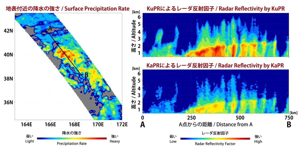 Dual-Frequency Precipitation Radar