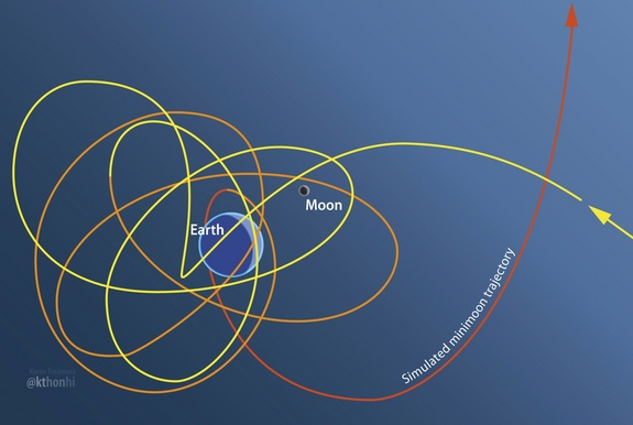 This illustration depicts a trajectory for a mission to visit a minimoon, a tiny asteroid in the Earth-moon space that may be great targets for astronaut visits.