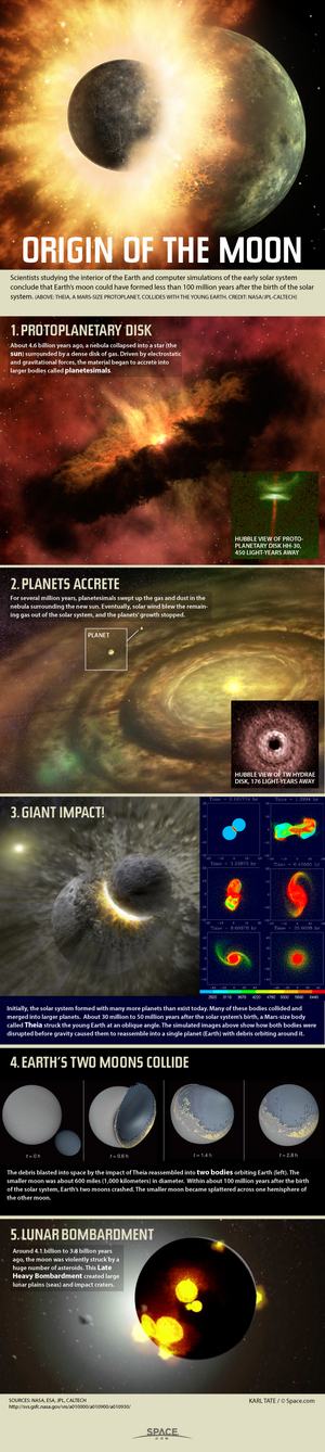 "The moon is Earth's nearest neighbor, but its origins date back to a violent birth billions of years ago. <a href=""http://www.space.com/25332-moon-formation-history-lunar-evolution-infographic.html"">See how the moon was made in this Space.com infographic</a>."