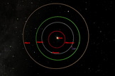 Six days later on April 14, 2014, Mars will actually be slightly closer to the Earth because of Mars' elliptical orbit.