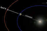 "Mars lines up with the Earth and sun on April 8, 2014 in a what scientists call an ""opposition."" Oppositions of Mars occur every 26 months when the Red Planet and the sun appear on opposite sides of Earth."