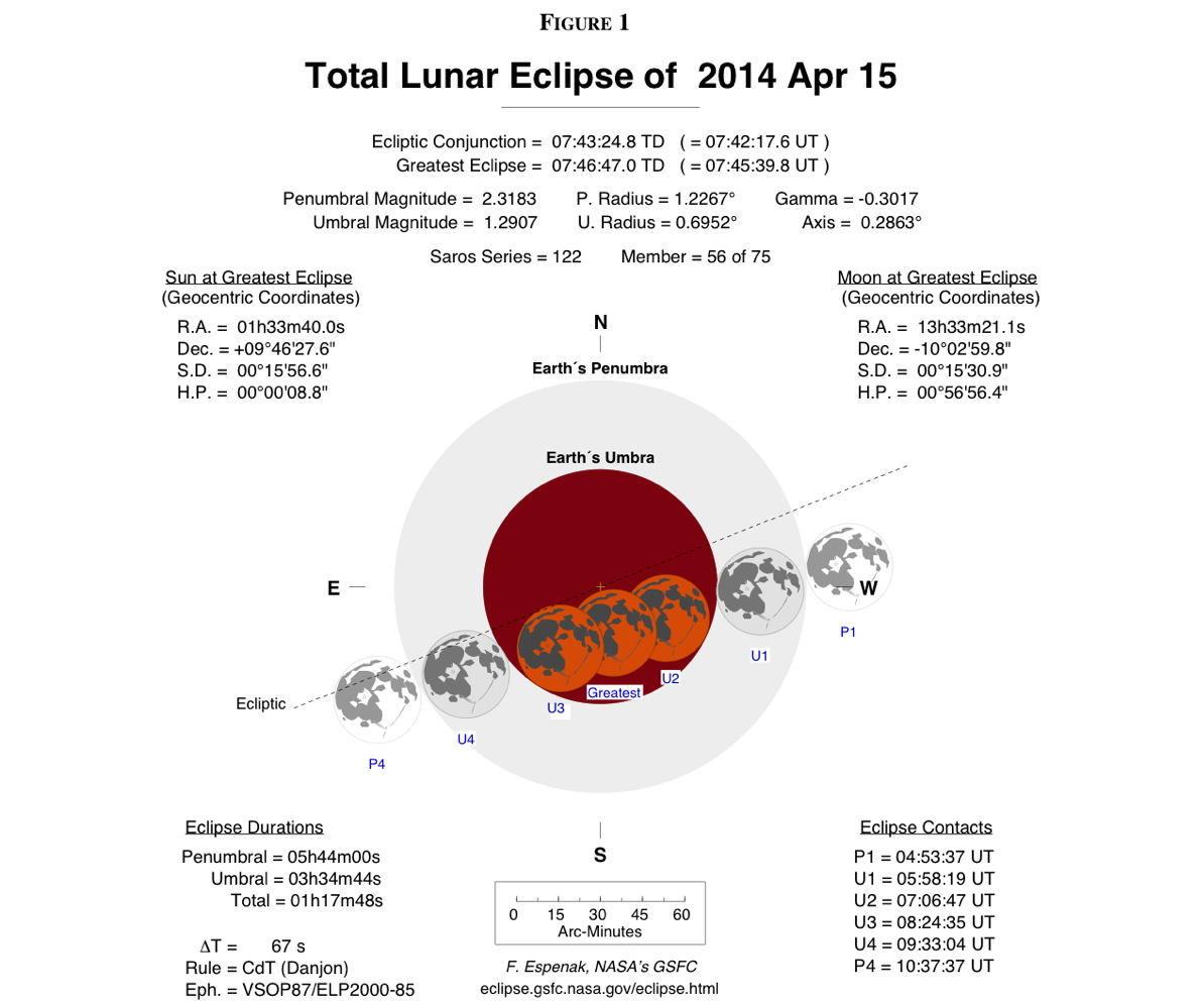Total Lunar Eclipse of April 15, 2014, Diagram
