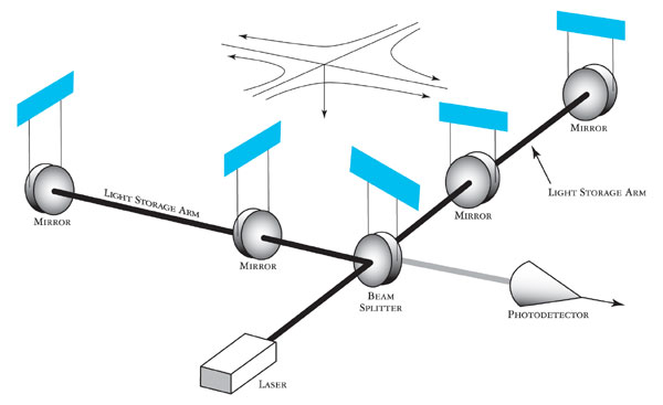 Diagram of LIGO Detector