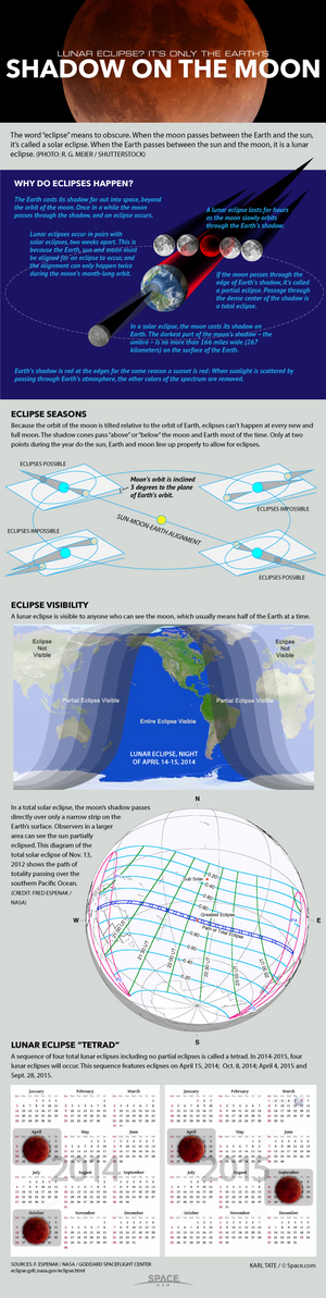 "A series of four total lunar eclipses in a row is called a tetrad. <a href=""http://www.space.com/25427-blood-moons-lunar-eclipse-tetrad-infographic.html"">See how four blood moons of a total lunar eclipse tetrad work in this Space.com infographic</a>."
